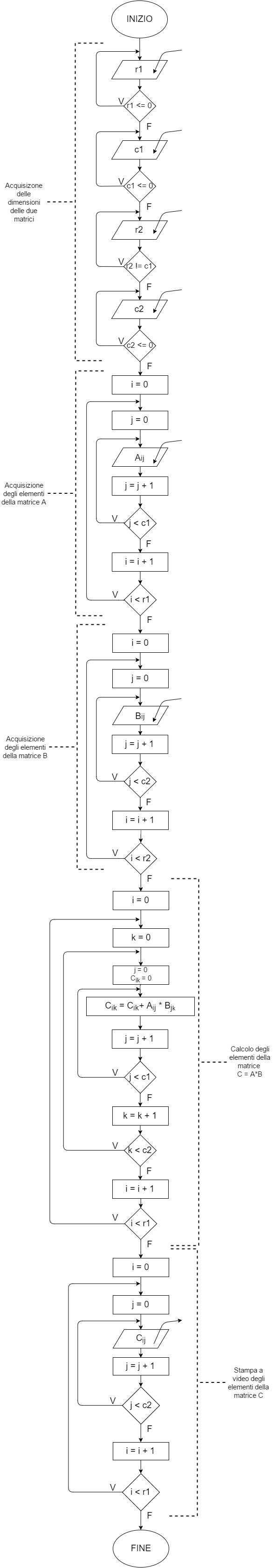 Prodotto Riga Per Colonna.Diagrammi Di Flusso E Codice Matlab Fondamenti Di Informatica